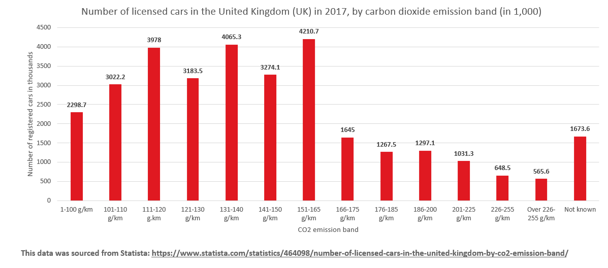 Number of licensed cars in the United Kingdom (UK) in 2017, by carbon dioxide emission band (in 1,000)