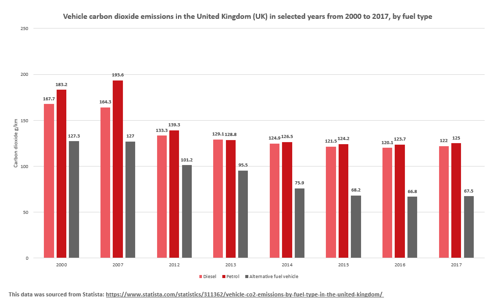 Vehicle carbon dioxide emissions in the United Kingdom (UK) in selected years from 2000 to 2017, by fuel type
