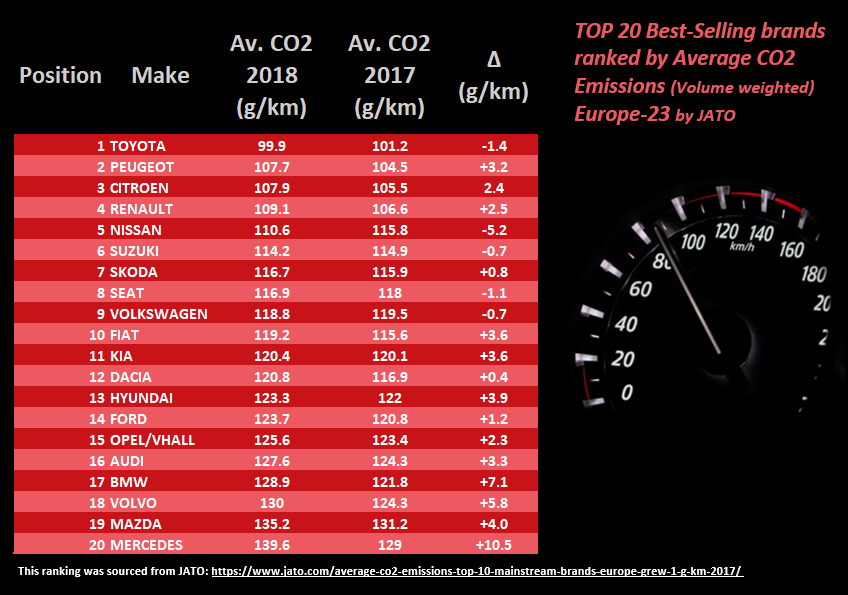 Top 20 best-selling brands ranked by average CO2 emissions