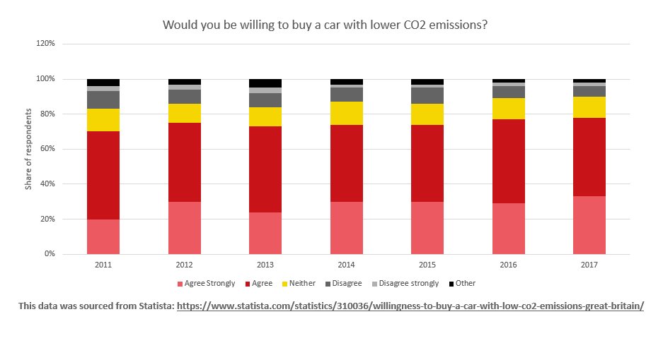 Public opinions on low CO2 emission cars