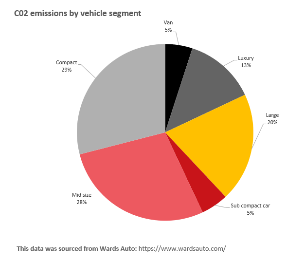 CO2 emissions by vehicle segment