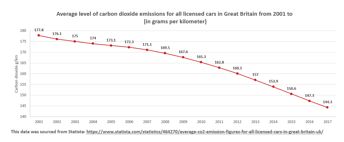 Average level of carbon dioxide emissions for all licensed cars in Great Britain